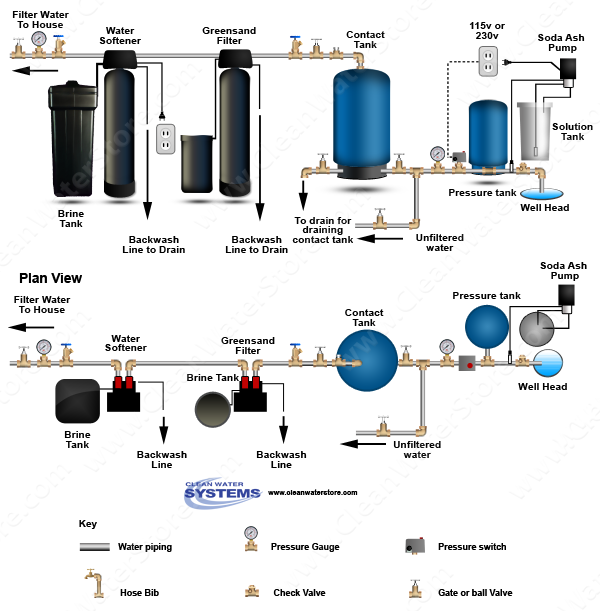 Stenner -  Soda Ash > Contact Tank > Iron Filter - Greensand > Softener