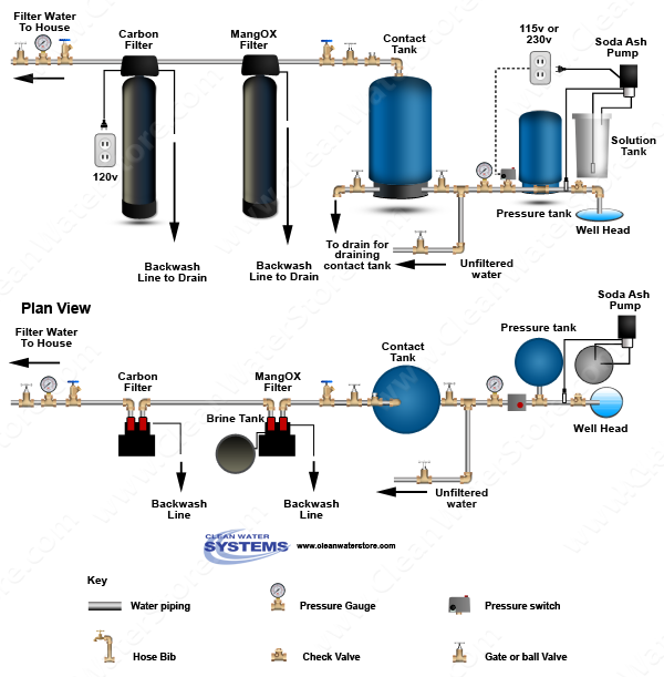 Stenner -  Soda Ash > Contact Tank > Iron Filter - Pro-OX  > Carbon Filter