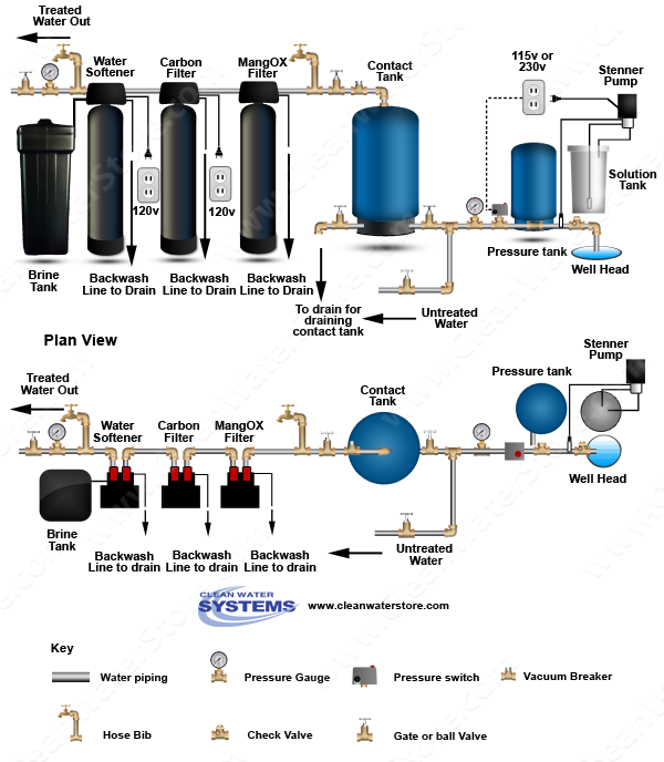 Stenner -  Soda Ash > Contact Tank > Iron Filter - Pro-OX  > Carbon Filter > Softener