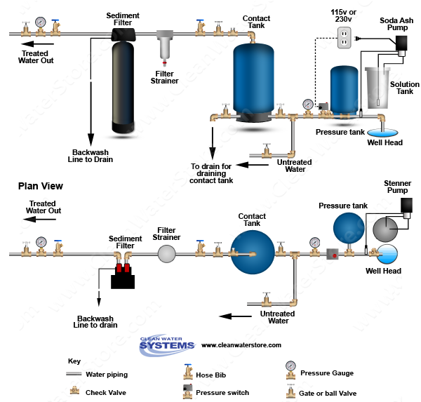 Stenner - Soda Ash  >  Contact Tank > Sediment Filter
