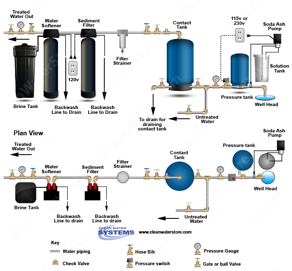 Stenner - Soda Ash  >  Contact Tank > Sediment Filter > Carbon Filter