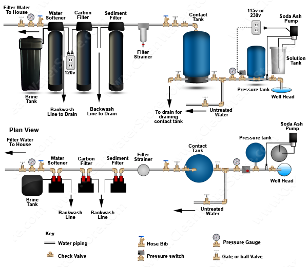 Stenner - Soda Ash  >  Contact Tank > Sediment Filter > Carbon  > Softener