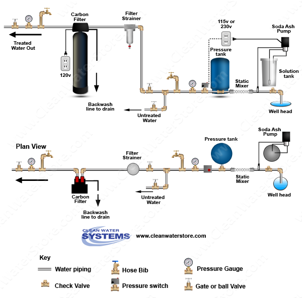 Stenner -  Soda Ash > Mixer >  Carbon Filter