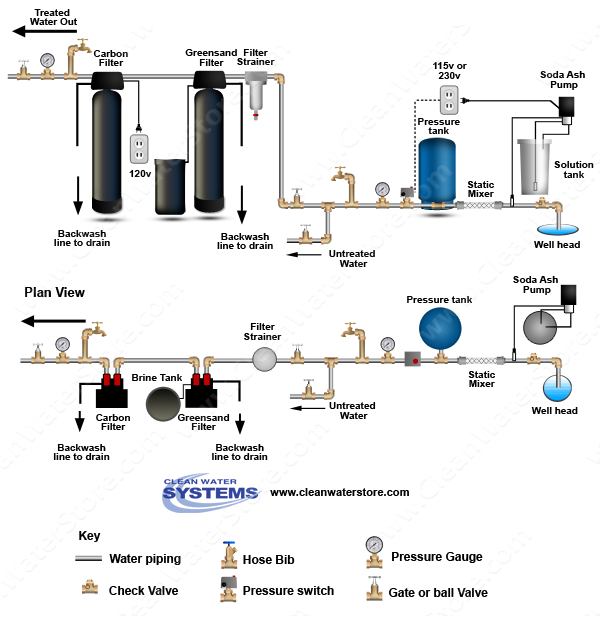 Stenner -  Soda Ash > Mixer >  Iron Filter - Greensand  > Carbon Filter