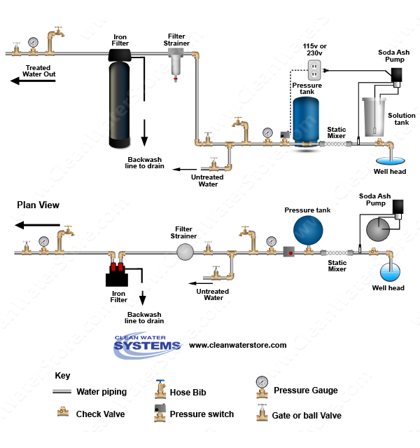 Stenner -  Soda Ash > Mixer >  Iron Filter - Pro-OX