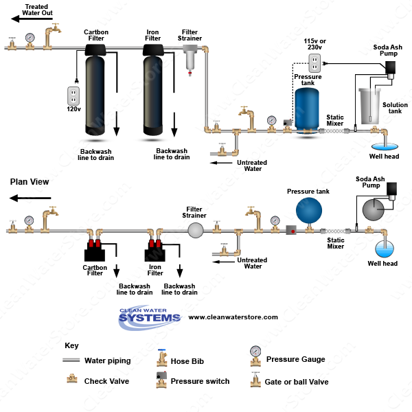Stenner -  Soda Ash > Mixer >  Iron Filter - Pro-OX  > Carbon Filter