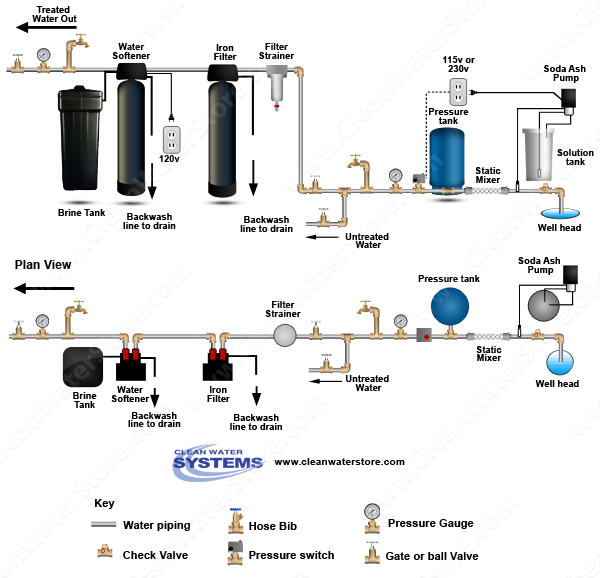 Stenner -  Soda Ash > Mixer >  Iron Filter - Pro-OX > Softener