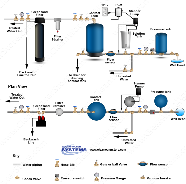 Stenner -  Soda Ash > PCM > Contact Tank  > Iron Filter - Greensand