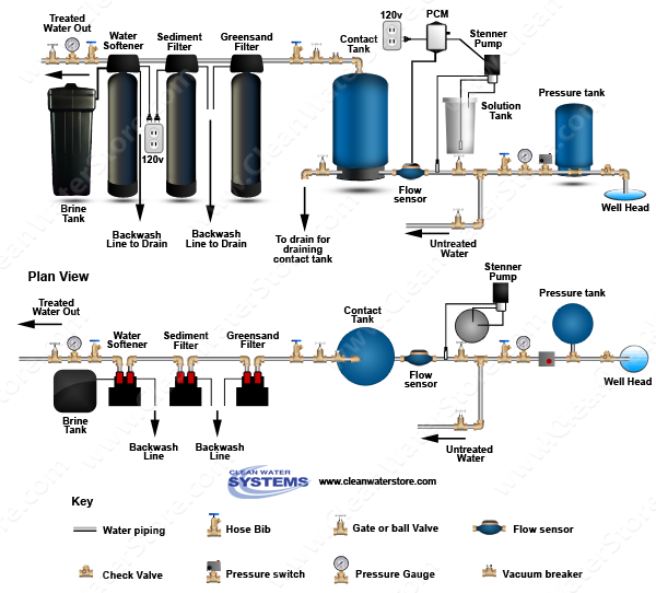 Stenner -  Soda Ash > PCM > Contact Tank  > Iron Filter - Greensand > Sediment > Softener