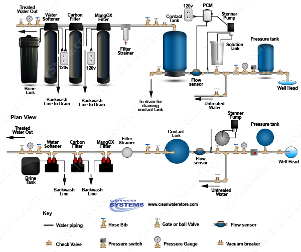 Stenner -  Soda Ash > PCM > Contact Tank  > Iron Filter - Pro-OX  > Carbon Filter > Softener