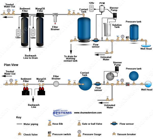 Stenner -  Soda Ash > PCM > Contact Tank  > Iron Filter - Pro-OX > Sediment