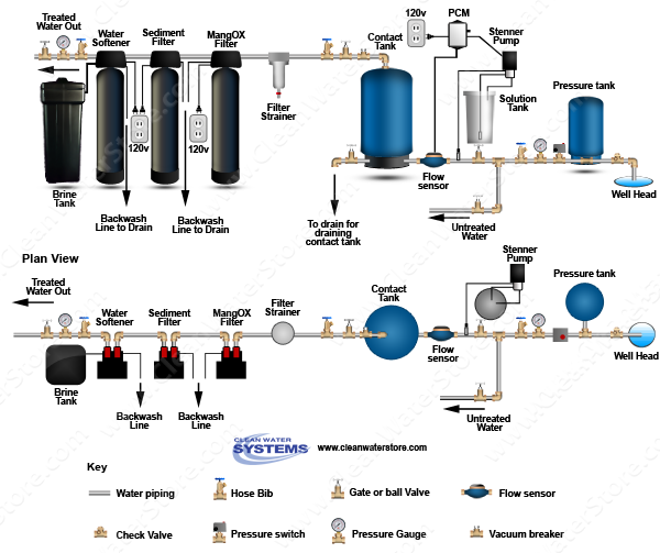Stenner -  Soda Ash > PCM > Contact Tank  > Iron Filter - Pro-OX > Sediment > Softener