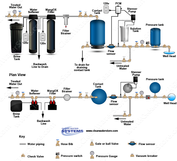 Stenner -  Soda Ash > PCM > Contact Tank  > Iron Filter - Pro-OX > Softener