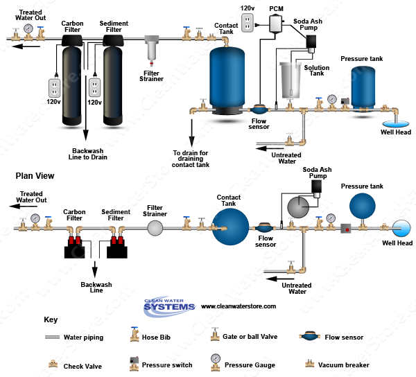 Stenner -  Soda Ash > PCM > Contact Tank  > Sediment Filter > Carbon Filter