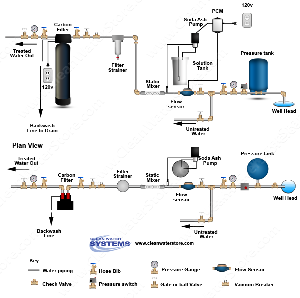 Stenner -  Soda Ash > PCM > Mixer > Carbon Filter