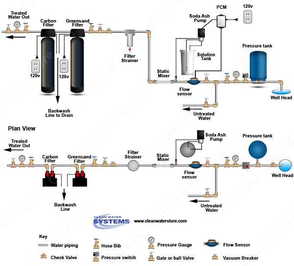 Stenner -  Soda Ash > PCM > Mixer >  Iron Filter - Greensand  > Carbon Filter
