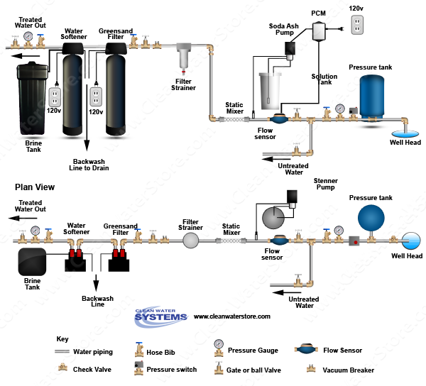 Stenner -  Soda Ash > PCM > Mixer > Iron Filter - Greensand > Softener