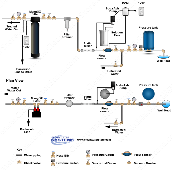 Stenner -  Soda Ash > PCM > Mixer > Iron Filter - Pro-OX