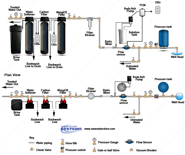 Stenner -  Soda Ash > PCM > Mixer > Iron Filter - Pro-OX  > Carbon Filter > Softener