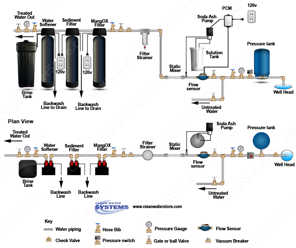 Stenner -  Soda Ash > PCM > Mixer > Iron Filter - Pro-OX > Sediment > Softener