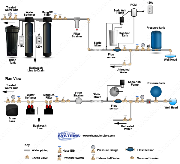 Stenner -  Soda Ash > PCM > Mixer > Iron Filter - Pro-OX > Softener