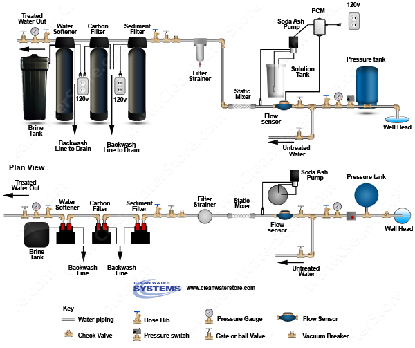 Stenner -  Soda Ash > PCM > Mixer > Sediment Filter > Carbon  > Softener
