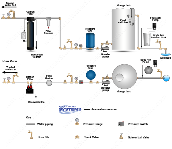Stenner -  Soda Ash > Storage Tank > Carbon Filter