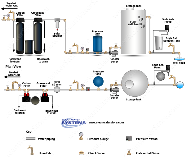 Stenner -  Soda Ash > Storage Tank > Iron Filter - Greensand  > Carbon Filter