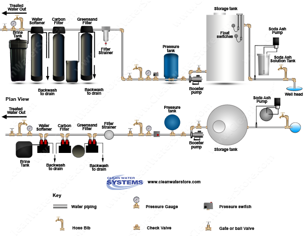 Stenner -  Soda Ash > Storage Tank > Iron Filter - Greensand  > Carbon Filter > Softener