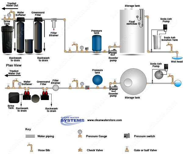 Stenner -  Soda Ash > Storage Tank > Iron Filter - Greensand > Softener