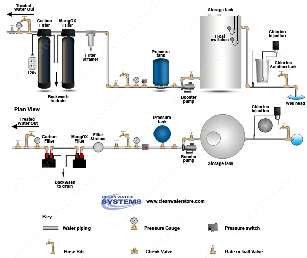Stenner -  Soda Ash > Storage Tank > Iron Filter - Pro-OX  > Carbon Filter