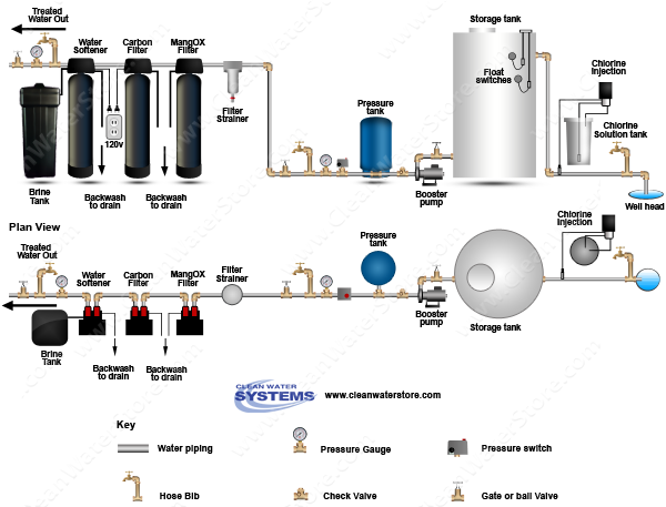 Stenner -  Soda Ash > Storage Tank > Iron Filter - Pro-OX  > Carbon Filter > Softener