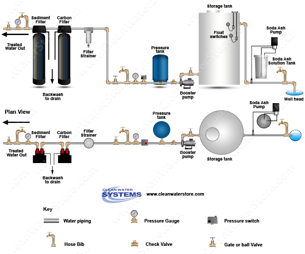 Stenner -  Soda Ash > Storage Tank > Sediment Filter > Carbon Filter