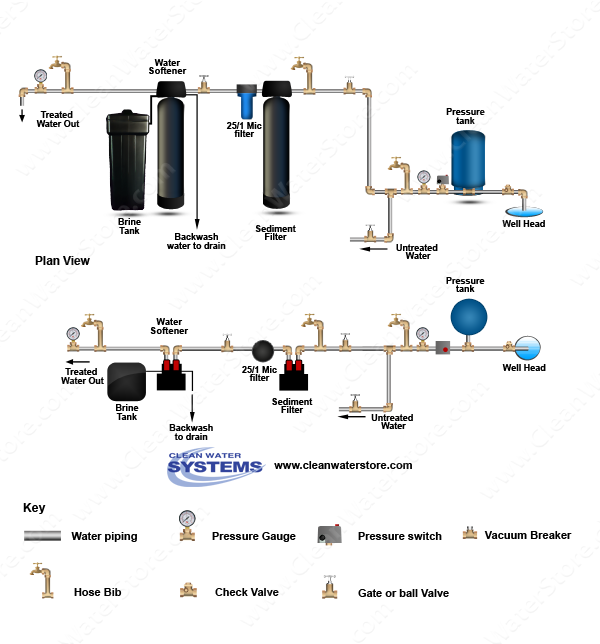 Filter Strainer > Sediment Backwash > BB10 25/1 > Softener