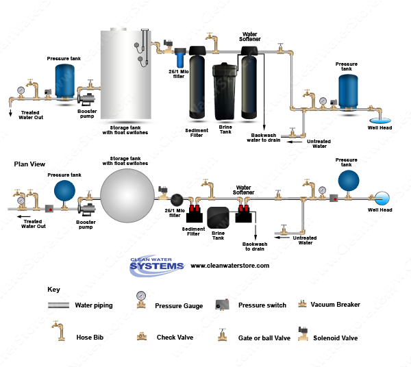 Filter Strainer > Sediment Backwash > BB10 25/1 > Softener > Storage Tank