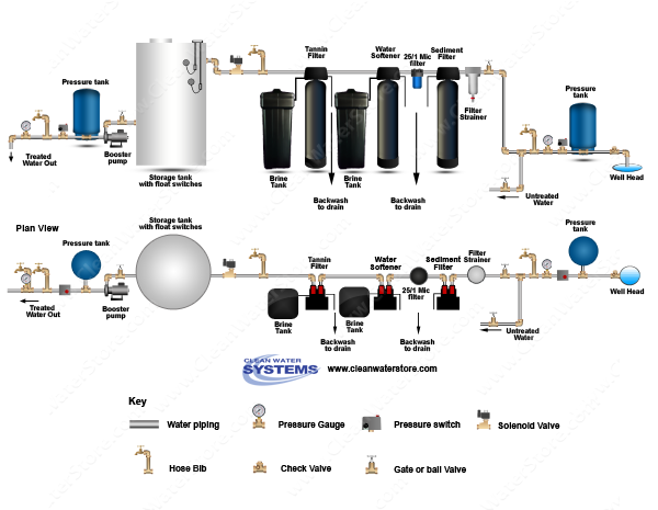 Filter Strainer > Sediment Backwash > BB10 25/1 > Softener > Tannin Filter > Storage Tank