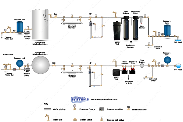 Filter Strainer > Sediment Backwash > BB10 25/1  > Softener > UF > UV > Storage Tank