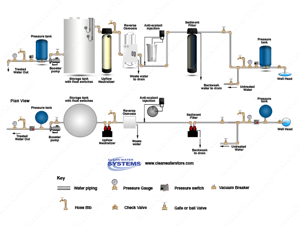 Sediment Filter >  PreTreat+ > EPRO > Neutralizer > Storage Tank