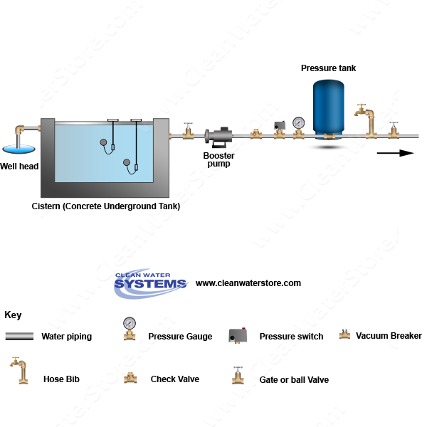 Well > Cistern > Booster Pump > Pressure Tank
