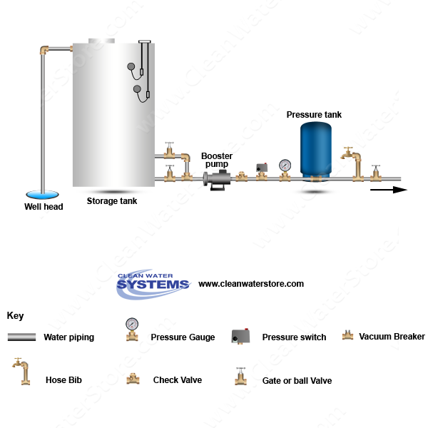 Well > Storage Tank > Booster Pump > Pressure Tank