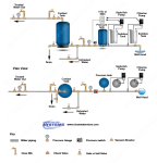 Chlorination - Soda Ash - Contact Tank