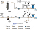 Chlorination - Soda Ash PRP Mixer