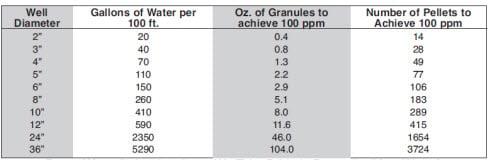 dry-pellet-sanitizer  sc 1 st  Clean Water Store & Clean Water Store: How to Shock Chlorinate u0026 Sanitize Wells