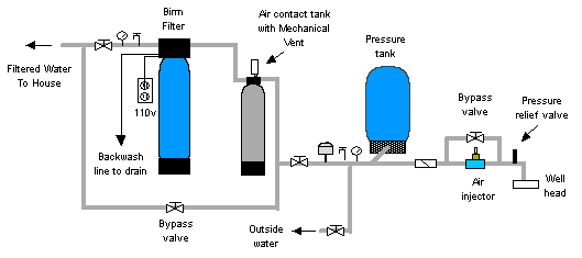 Water Softener Does Water Softener Works