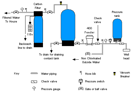 Water Softener Dry Well For Water Softener Discharge