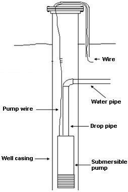 Well pump d. No water. - Straight Dope Message Board Well Cap Wiring Diagram on