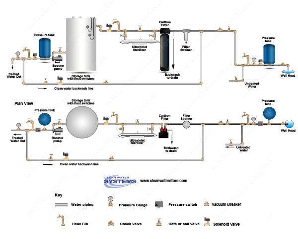 Carbon Backwash Filter UV Storage Tank Clean Water Backwash.