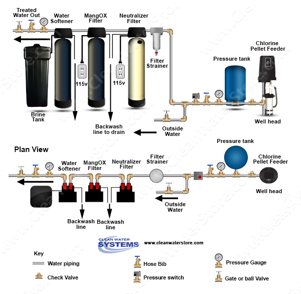 well water diagram well pellet chlorinator \u003e neutralizer  filter strainer > pro ox filter > bb10