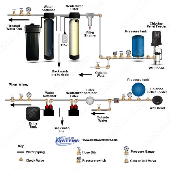 Image Result For Whirlpool Water Softener Installation
