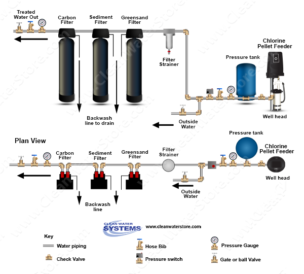how to clean a well filter